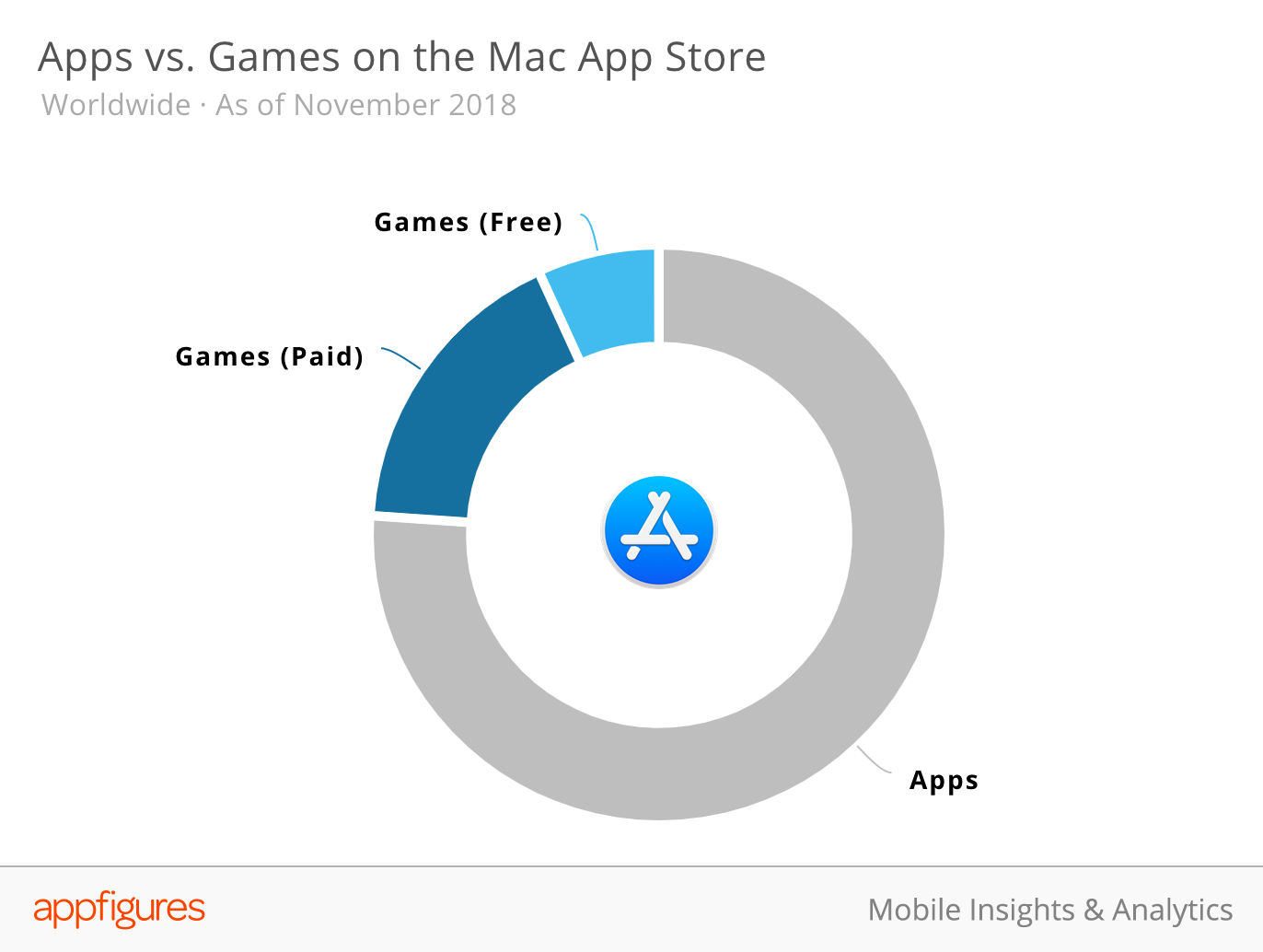 Apps vs. Games on the Mac App Store