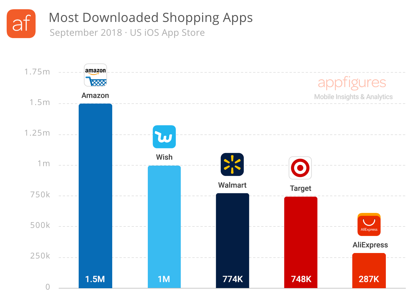 The most downloaded shopping apps in the U.S. App Store (September 2018)