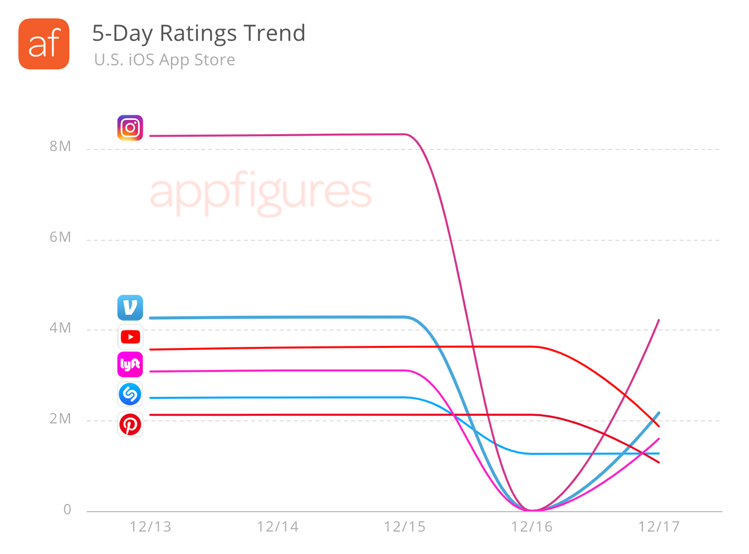 iOS App Ratings Trend in the US
