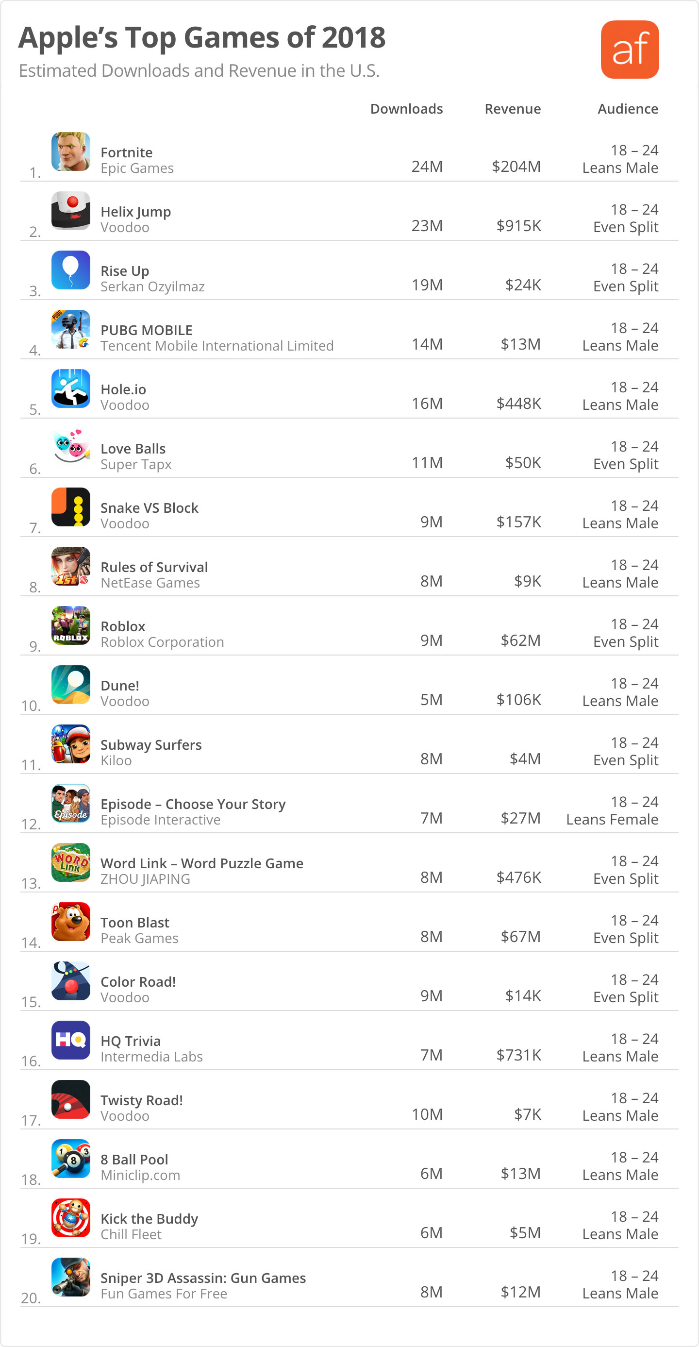 Game download estimates and app store intelligence by Appfigures