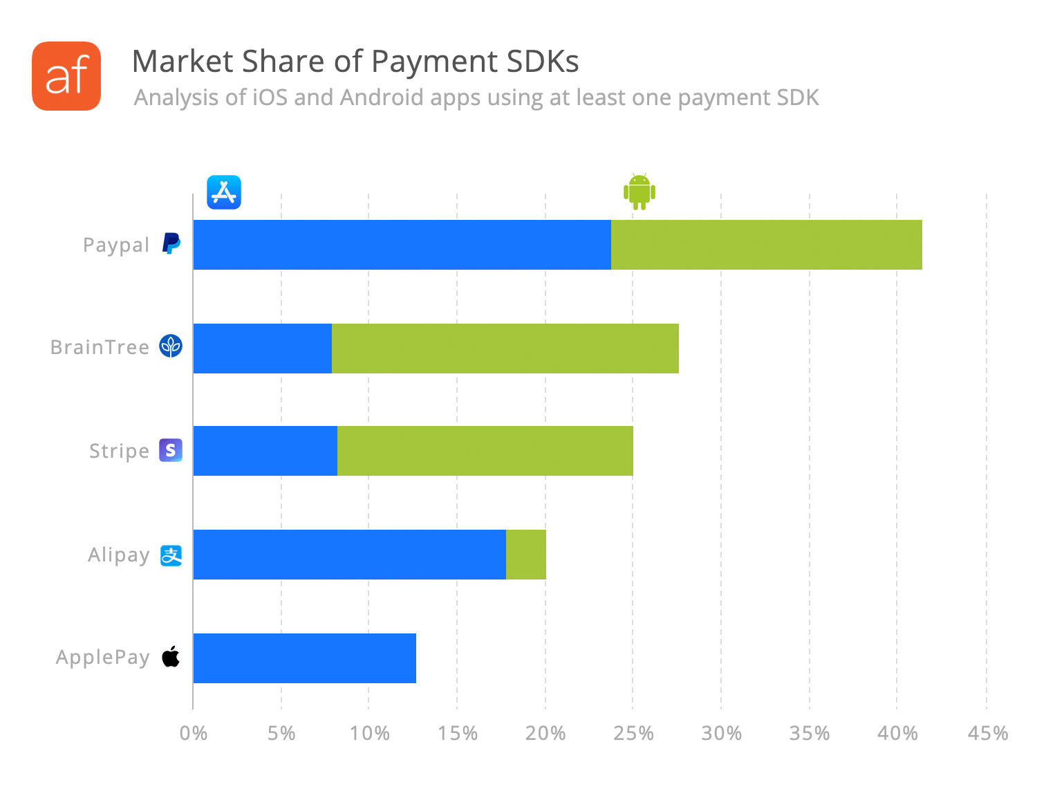 Mobile payment SDK analysis