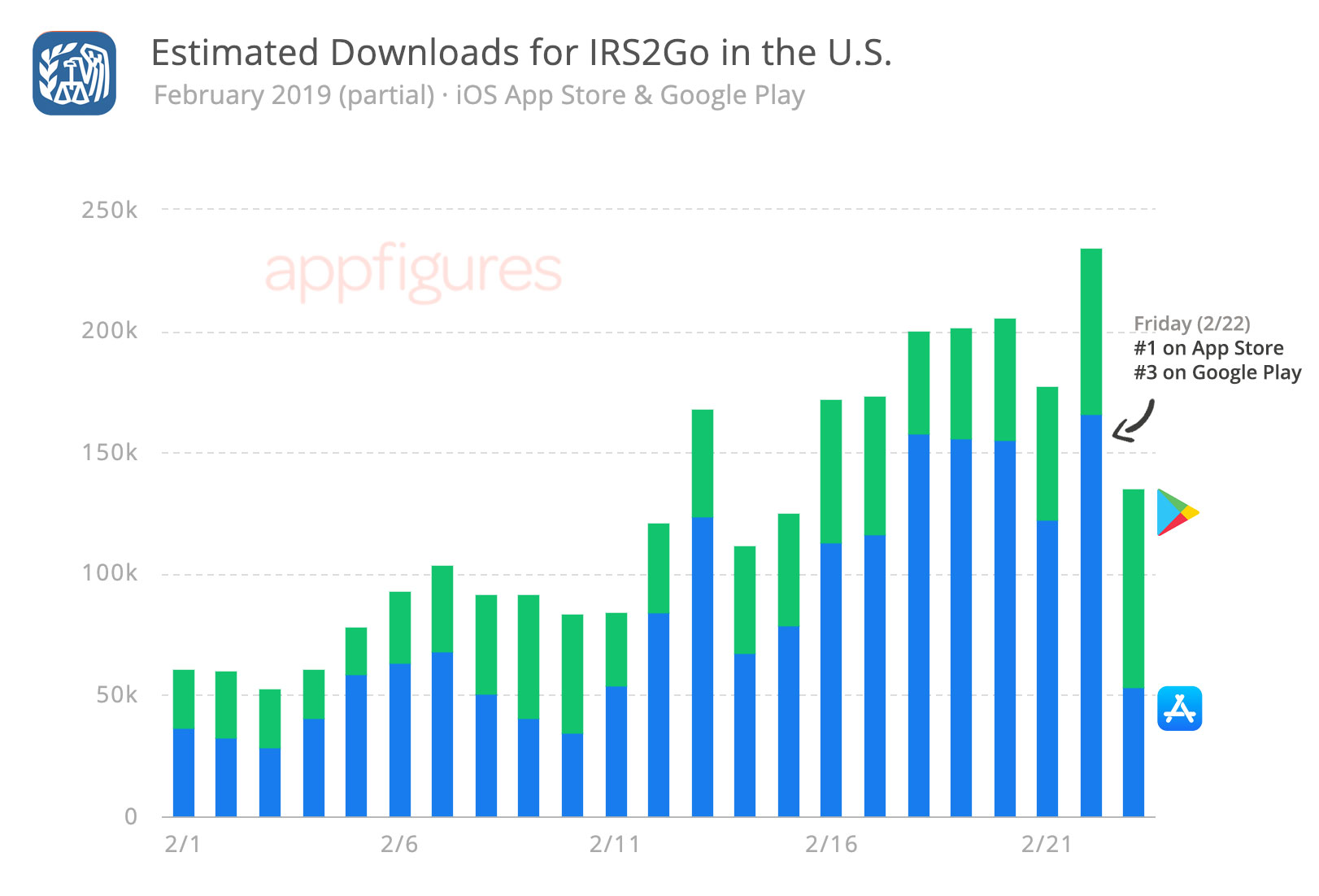 IRS2Go Downloads Estimates on the iOS App Store and Google Play by Appfigures