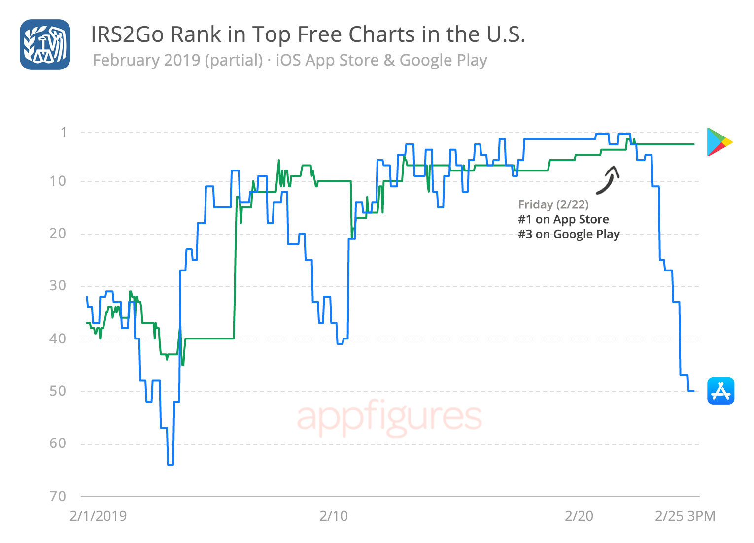 IRS2Go Ranks on the iOS App Store and Google Play by Appfigures