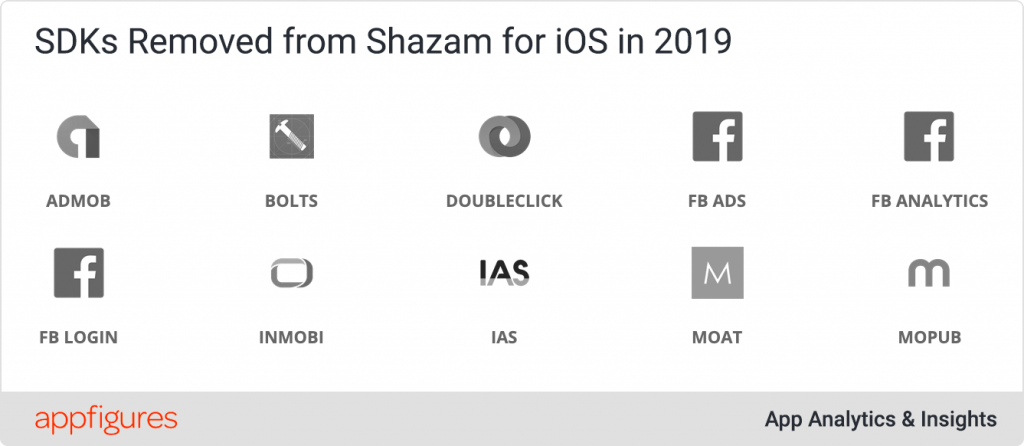 QnA VBage Shazam removed all 3rd party SDKs from its iPhone app