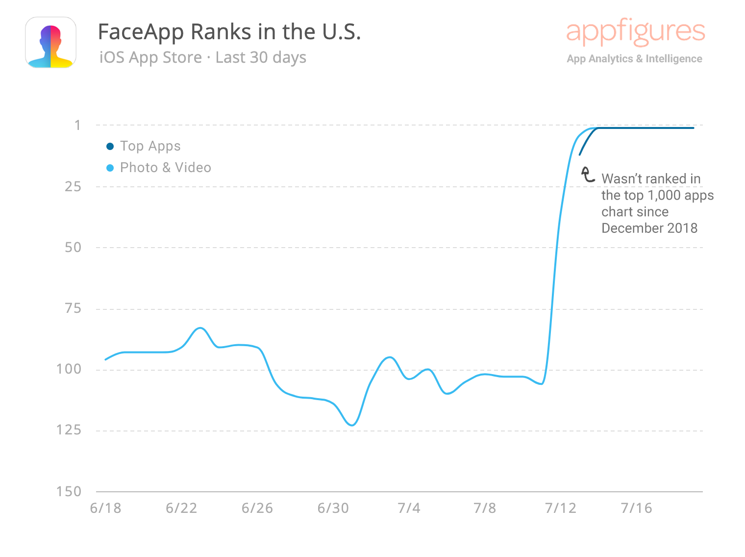 FaceApp App Store ranks by Appfigures