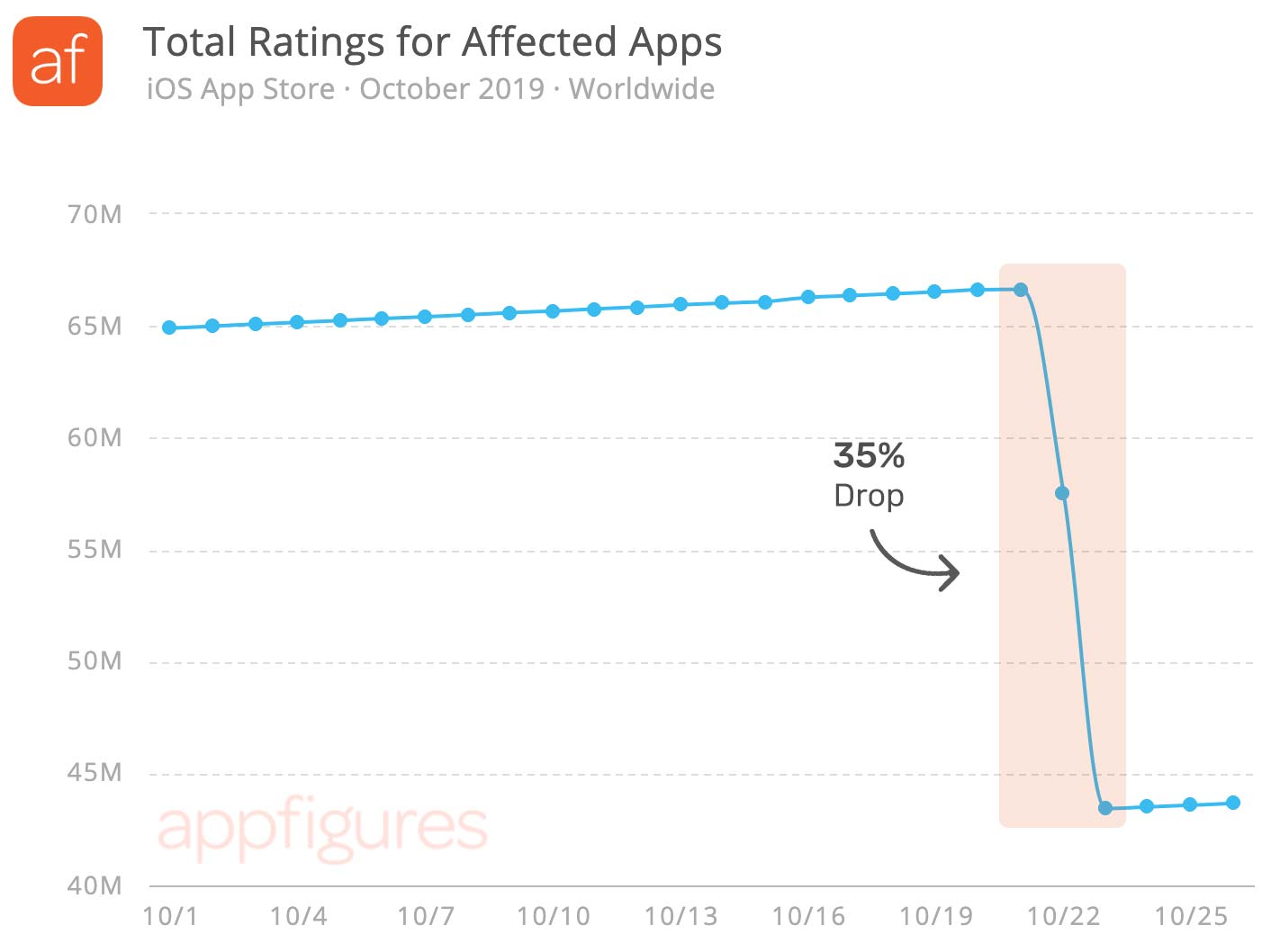 Apple Mistakenly Deletes 20 Million Apps Ratings in 2 Days 2