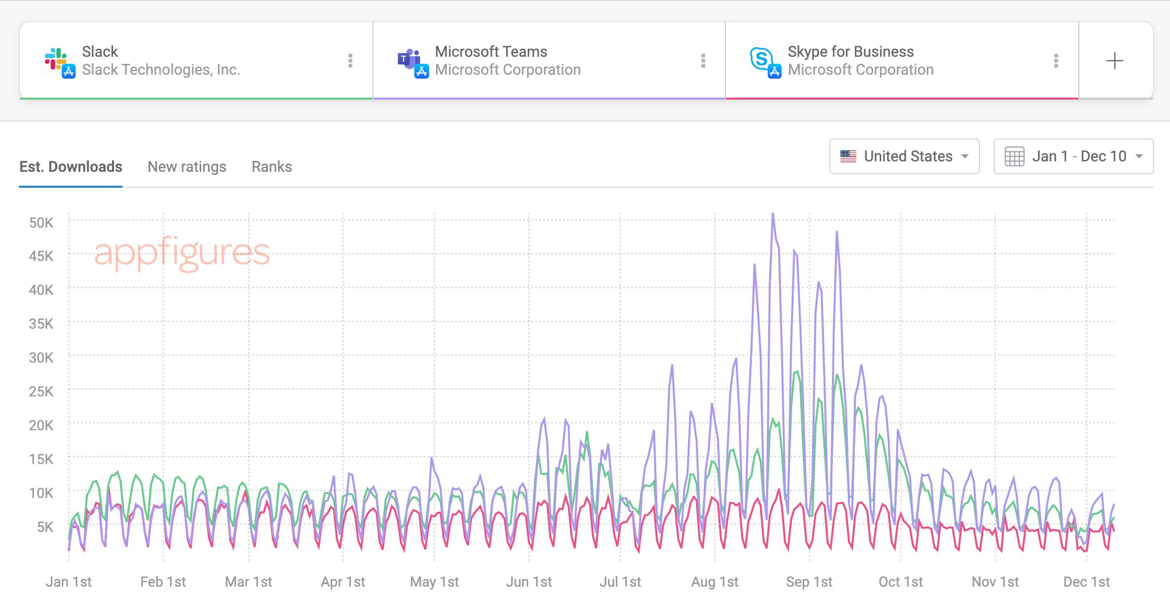 Daily downloads - Slack vs Microsoft Teams vs Slack for Business