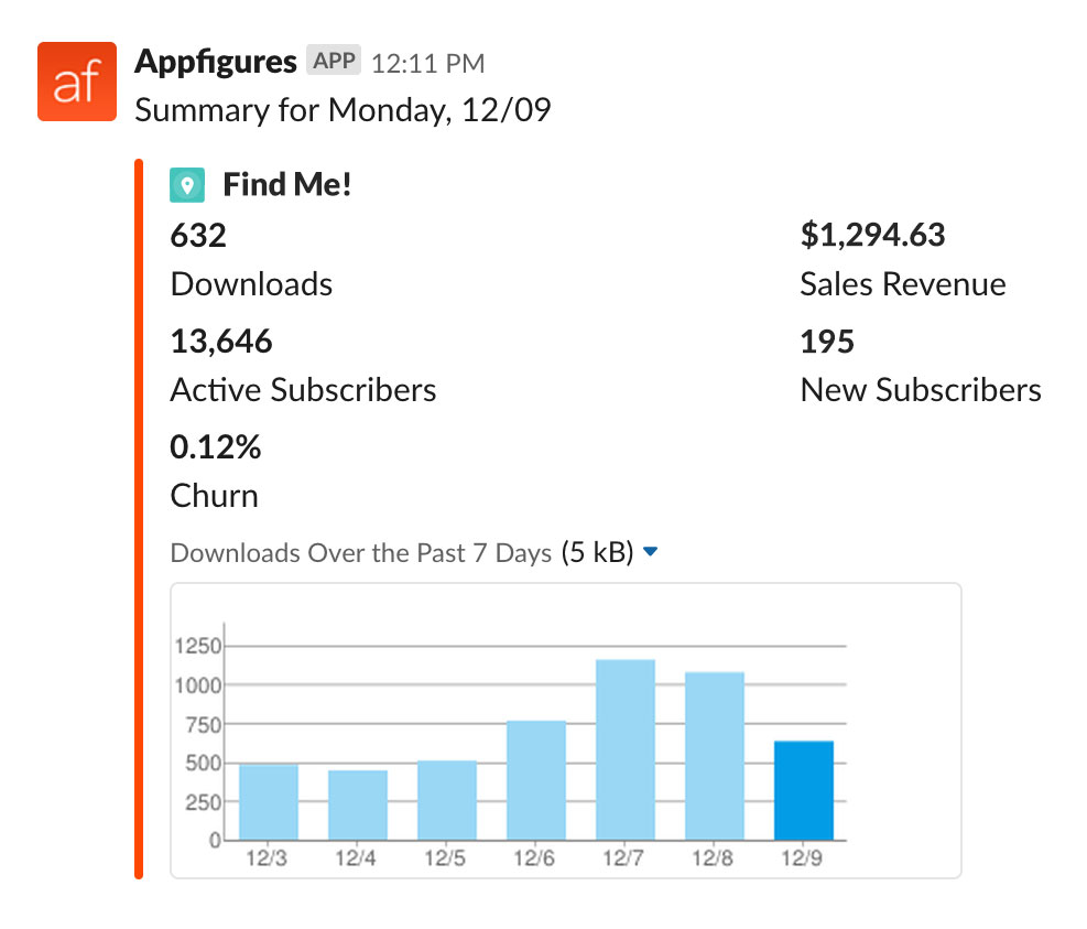 New sales summary alerts from Appfigures to Slack
