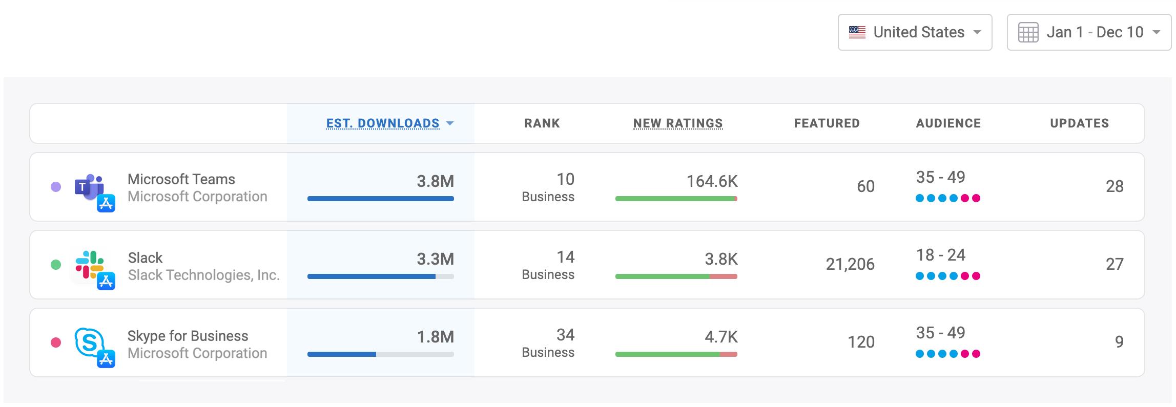 Download performance - Slack vs Microsoft Teams vs Slack for Business