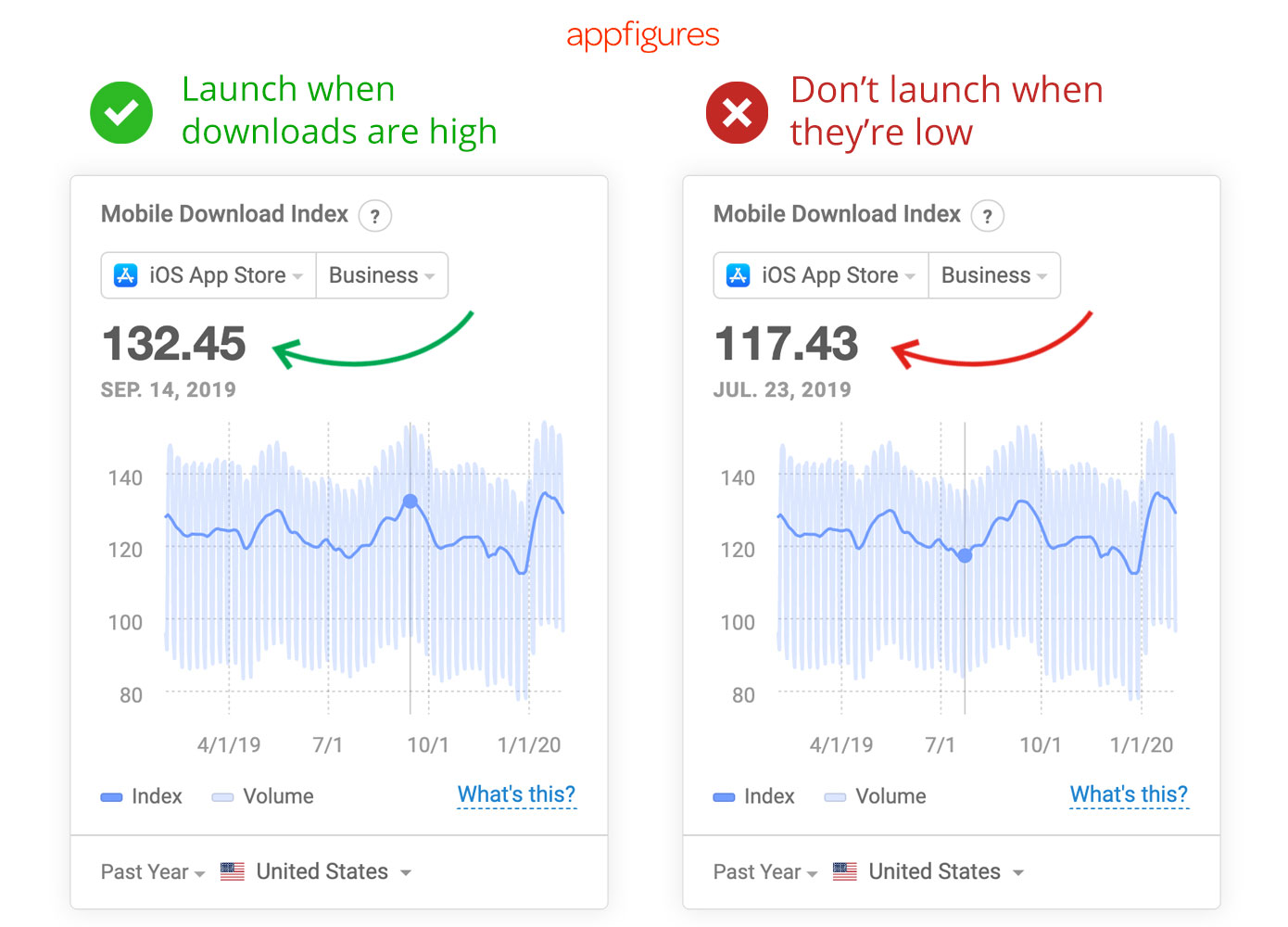 When should you launch your app? Decide with the Mobile Download Index from Appfigures