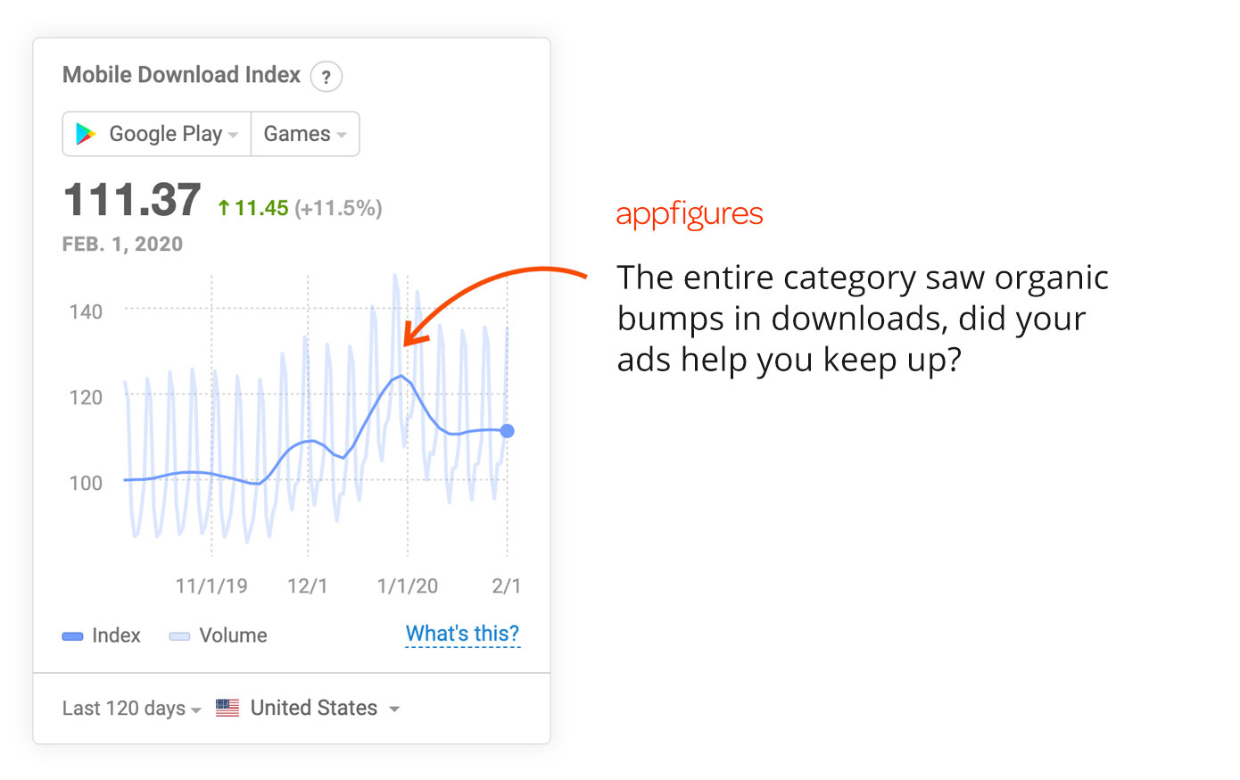 Evaluate your ad spend using the Mobile Download Index from Appfigures